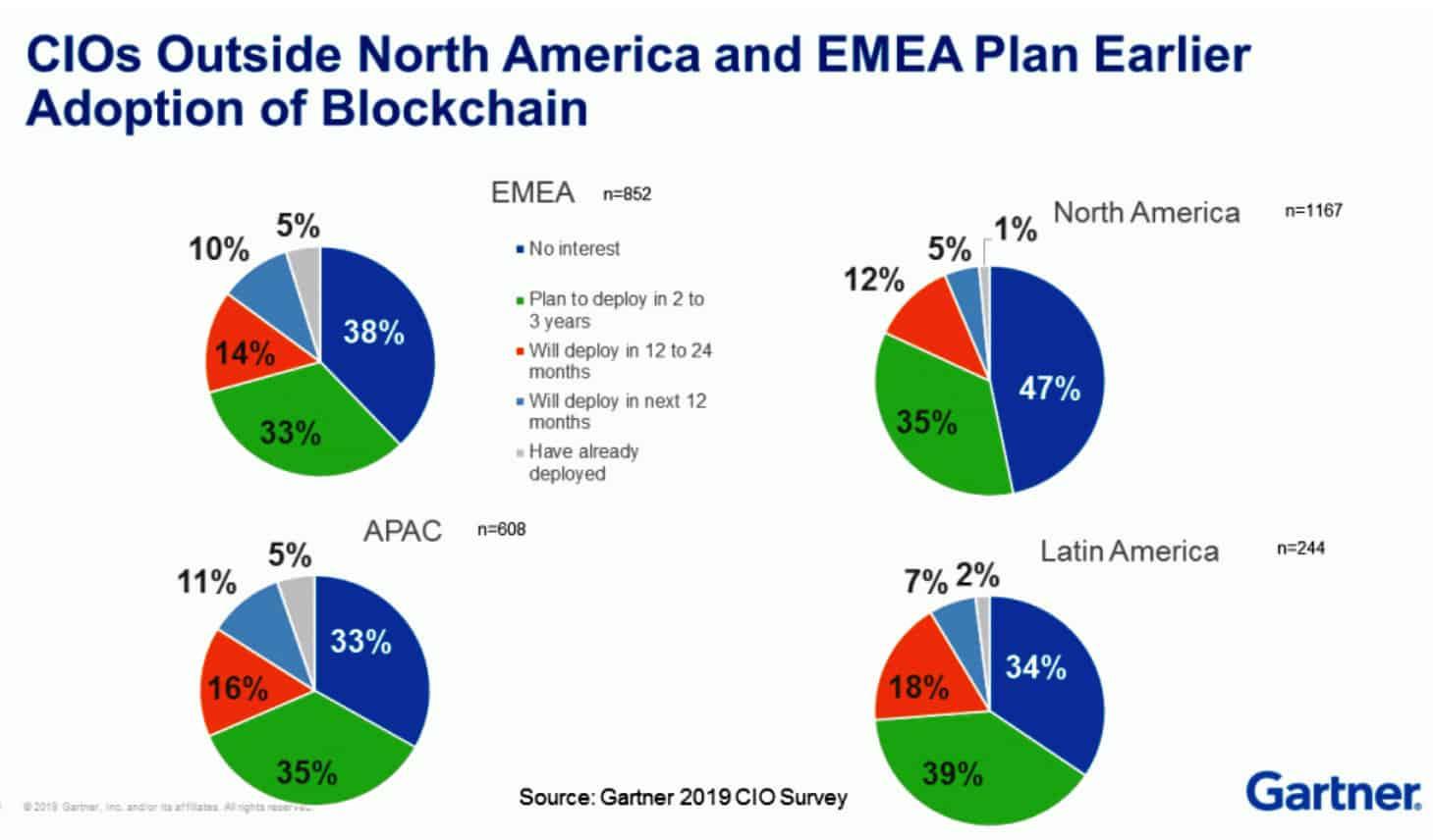 Gartner-2019 Global blockchain adoption